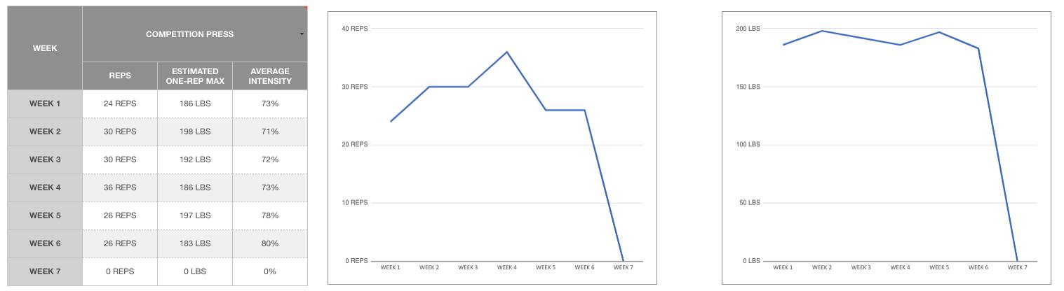 Hypertrophy Program Excel